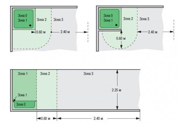 Расстояния зон в ванной комнате